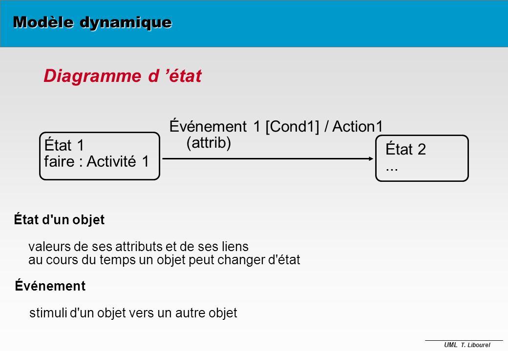 Diagramme d 'état Modèle dynamique Événement 1 [Cond1] / Action1